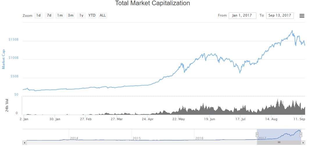 2017-09-13 10_00_23-Global Charts _ CoinMarketCap