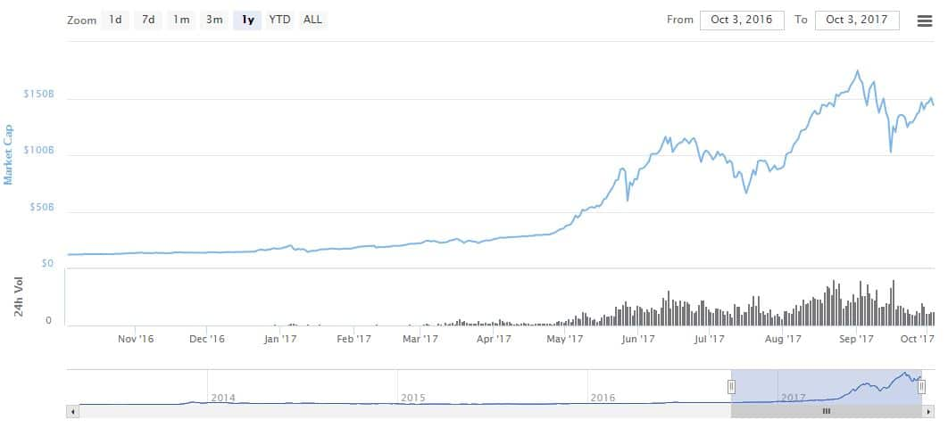 2017-10-03 12_27_52-Global Charts _ CoinMarketCap