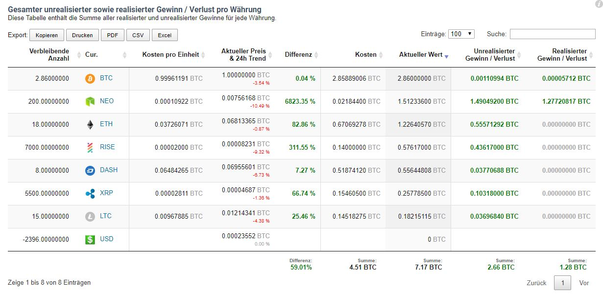 CoinTracking Realized and Unrealized Gains